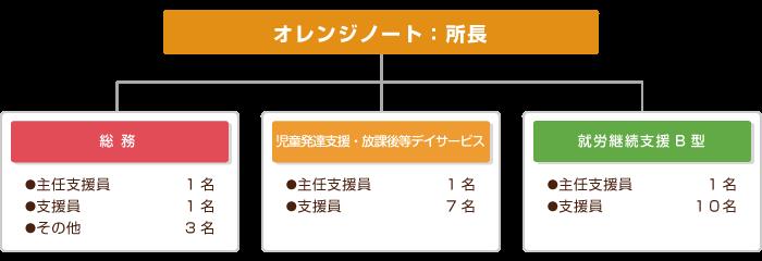 オレンジノート組織図